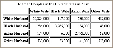 Words... think, statisitcs on interracial marriage